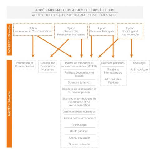 small resolution of  unique and original is undoubtedly the direct access it provides to the many master programmes the diagram below shows the access routes on offer