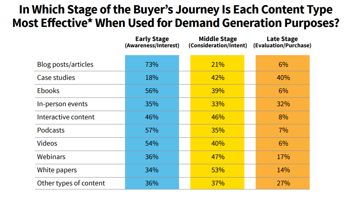 Each of these templates addresses all three stages, and you can mix. How To Create Optimize A B2b Content Marketing Funnel Utm Io