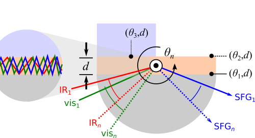 small resolution of  selective probing of thin film interfaces using internal reflection sum frequency spectroscopy j phys chem c submitted x 2019