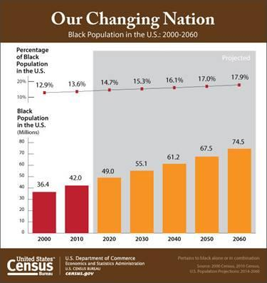 Less than 14% of the U.S Population is Made up by the Black Community – See the Break Down