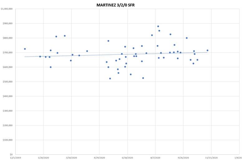 3-2-0 Sales Chart