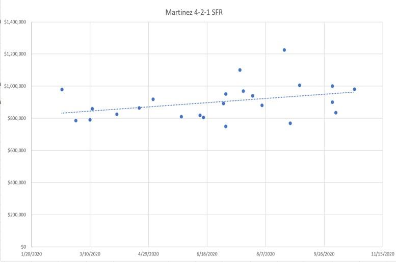 4-2-1 Sales Chart