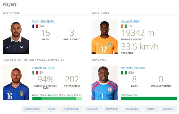 estadisticas del mundial de futbol brasil 2014 - jugadores