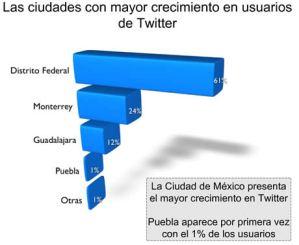 Twitter en México, algunos números
