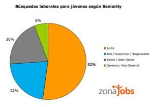 Buscar trabajo en internet ¿Qué oportunidad tienen los jovenes?