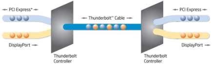 Tecnología Thunderbolt de Intel - Thunderbolt-Technology