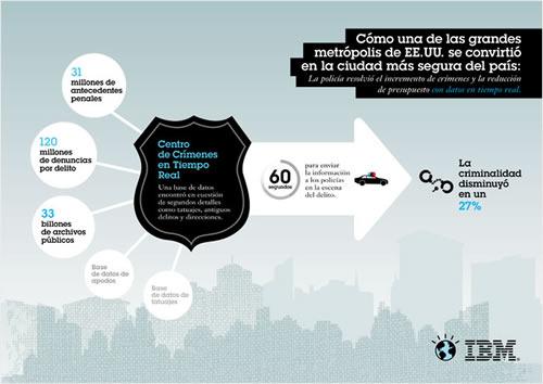 Ciudades inteligentes, galería de arte - infografia-seguridad-metropolis
