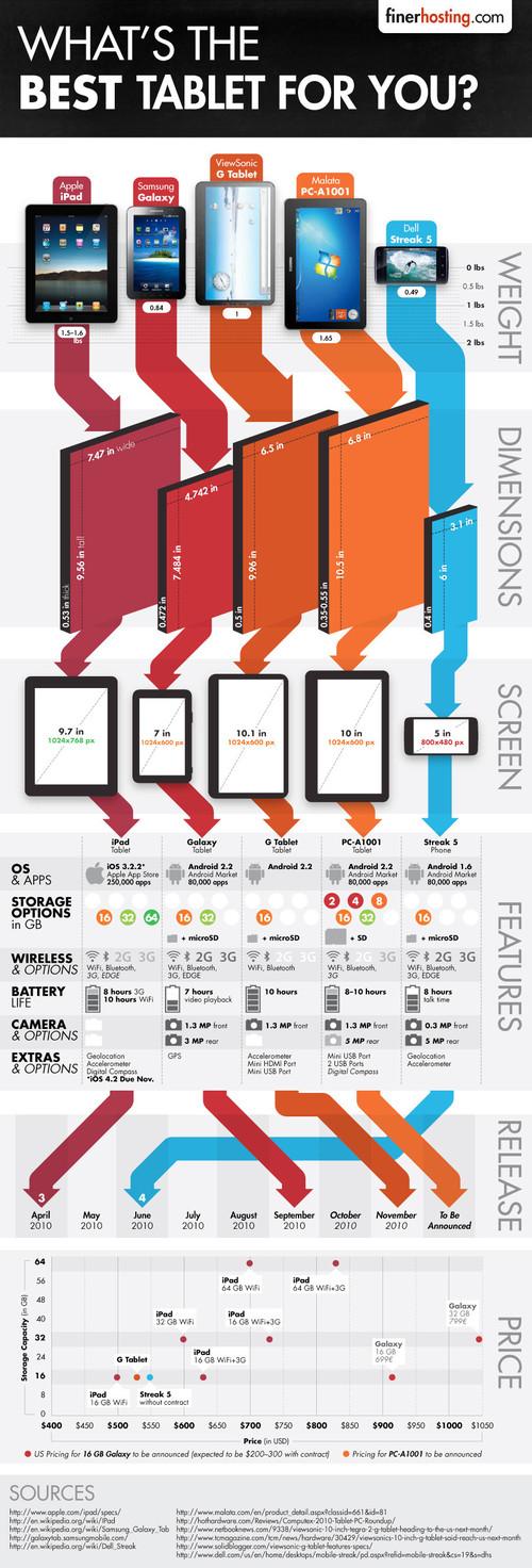 Cuál es la mejor tablet para ti? [Infografía] - y-cual-es-la-mejor-table-para-ti-infografia