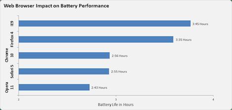 Mayor duración de bateria en portátiles con IE9 y Firefox 4? - 20110328-bpcltiwie-image23
