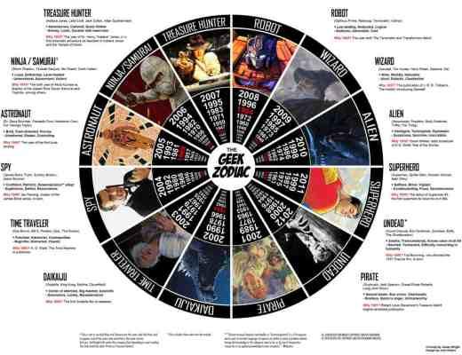 El Zodiaco Geek [Humor] - Geek-Zodiac1