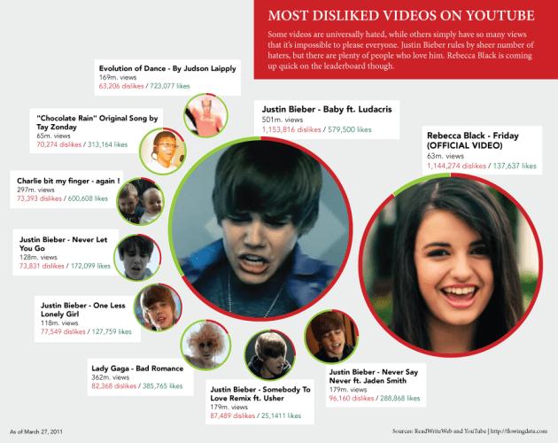 Justin Bieber reina en los videos que mas desagradan en Youtube [Infografía] - Most-disliked-videos-on-YouTube