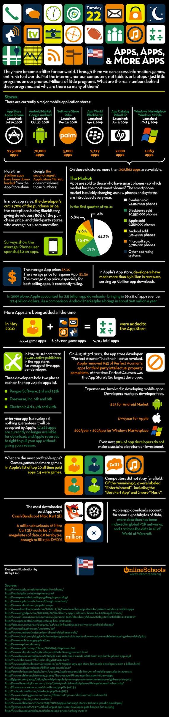 El mercado de las aplicaciones [Infografía]