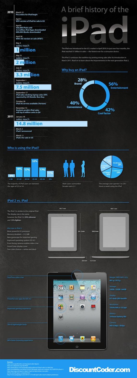 Una breve historia del iPad [Infografía] - iPad_infographic