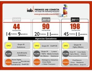 Ganadores de los Premios IAB Conecta 2011