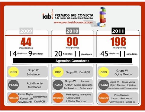 Ganadores de los Premios IAB Conecta 2011 - premios-iab-conecta-2011-2010-2009