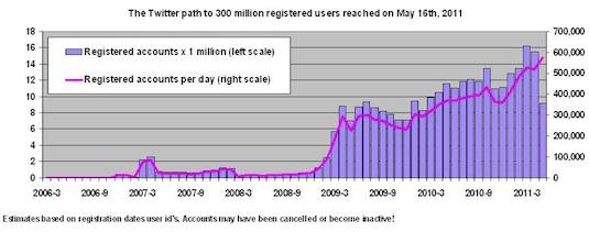 Twitter supera los 300 millones de usuarios - 300-millones-twitter