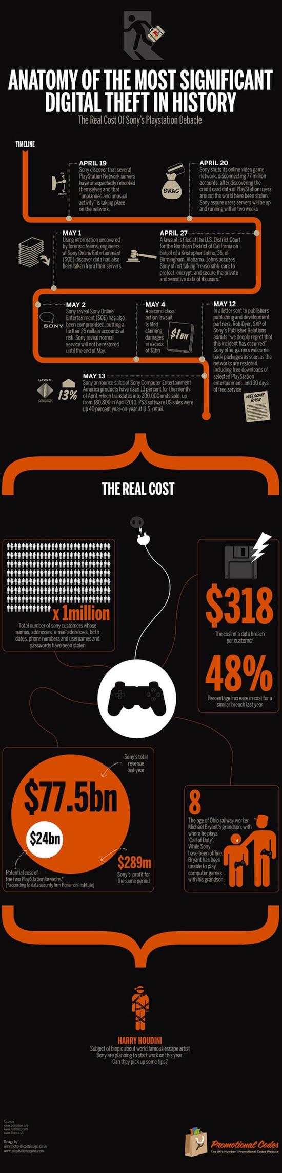 Los costos reales del hackeo de la PlayStation Network [Infografía] - sony-pns-network-cost