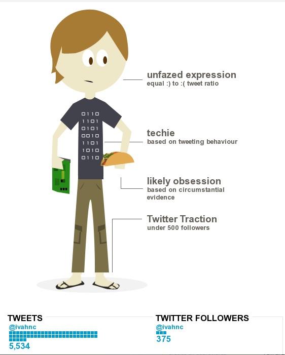 Cómo crear tu propia infografia de tu cuenta de Twitter con Visual.ly - crear-infografia-twitter5