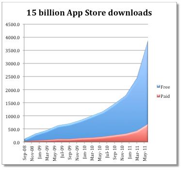 Los usuarios de iOS compran más que el año pasado - screen-shot-2011-07-11-at-8-04-53-am
