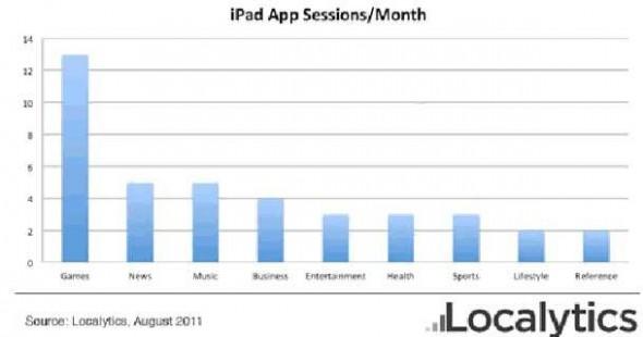Cómo están usando sus Apps los usuarios de iPad [datos] - datos-uso-apps-ipad-frecuencia-590x310