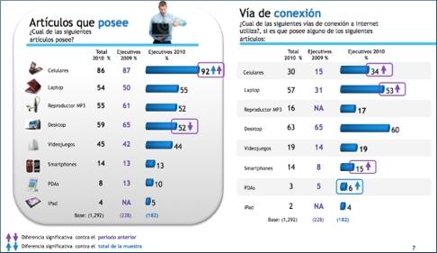Ejecutivos mexicanos en Internet - ejecutivos-internet