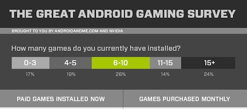 El estado de los juegos en Android [infografía] - infografia-juegos-android