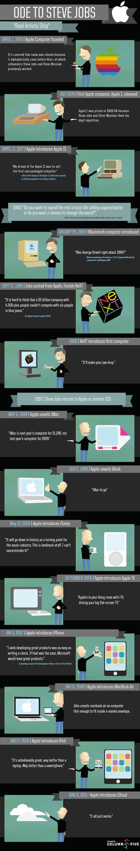 loes mejores momentos de steve jobs Los mejores momentos de Steve Jobs [Infografía]
