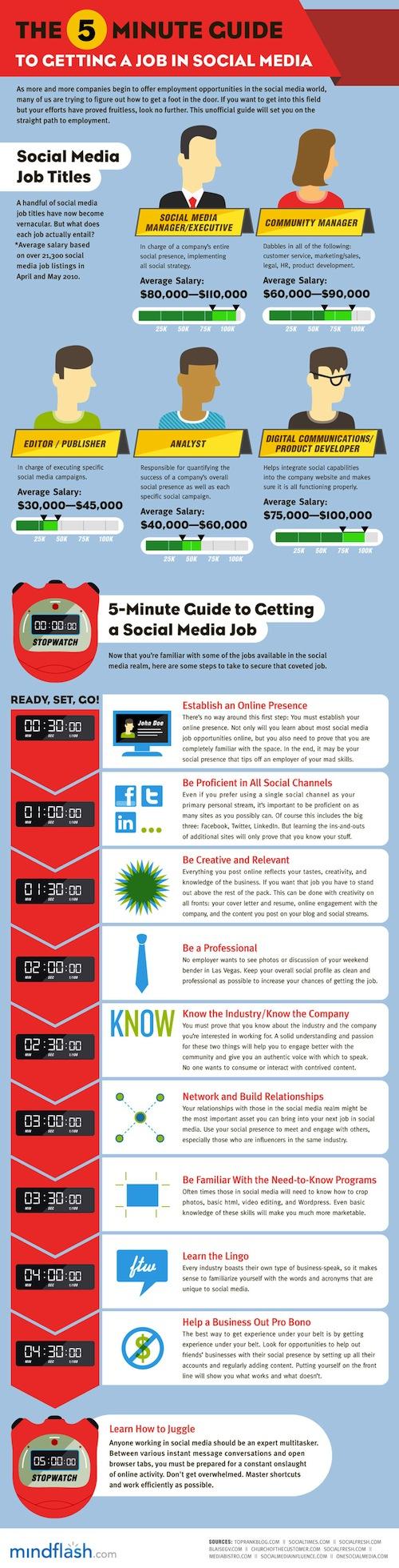 Social media C5 Como obtener un trabajo en Social Media en 5 minutos [Infografía]