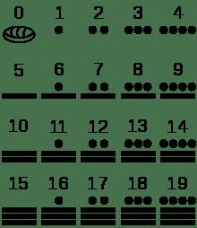 La numeración maya ¿Cómo funciona? - numeros-mayas