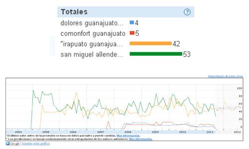 Lugares Más Populares de la Independencia de México en Google - ruta-independencia-mexico