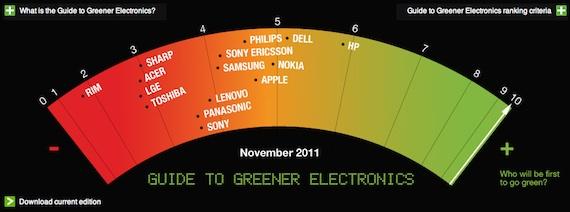 guide to greener electronics Hablando de tecnología y su impacto en el medio ambiente