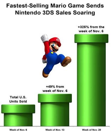 ventas nintendo mario bros Mario y Zelda, todo un éxito en las ventas navideñas de Nintendo