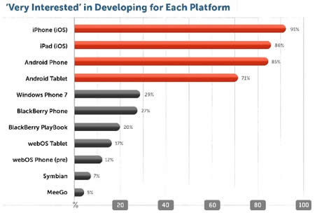 developers IDC Appcelerator iOS, Android y Windows Phone los SO móviles que mas interesan a los desarrolladores