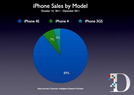 Los usuarios ya prefieren el iPhone 4S sobre el iPhone 4 - iphone-4s-el-consentido-590x420