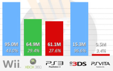 Xbox posee el 40% del mercado de los videojuegos - ranking-consolas