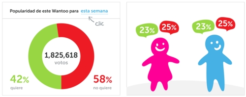 iWantoo, red social de nobles causas - wantoo-statistics