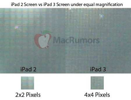 Tendrá el iPad 3 Retina Display? - retina-display-ipad-31