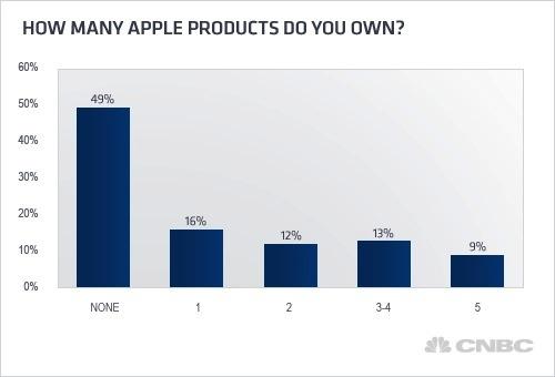 Más de la mitad de los hogares en Estados Unidos poseen al menos, un producto de Apple - Consumo-productos-apple