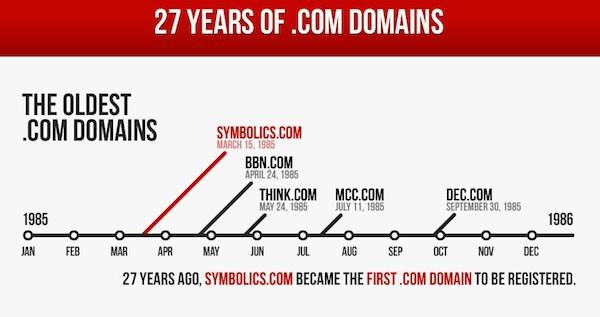 dominios com 27 años de historia de los registros de dominio .com en una infografía