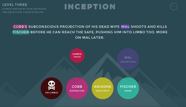 Inception Explained, excelente sitio HTML5 explica Inception de manera sencilla - inception