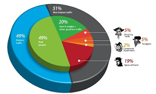 Más de la mitad del tráfico web es generado por bots, según un estudio - trafico-web-bots