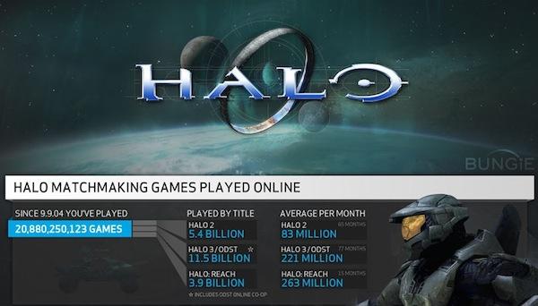 Halo infografia bungie Bungie publica una impresionante infografía acerca del tiempo que se jugó Halo bajo sus servidores