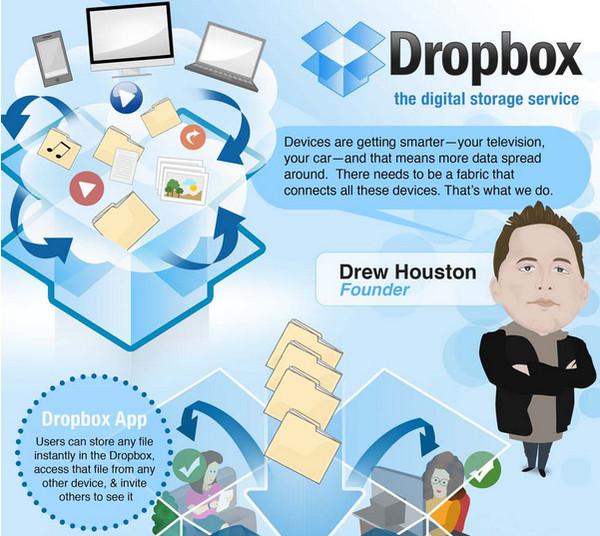 El crecimiento de Dropbox ilustrado [Infografía] - dropbox-infograPhic