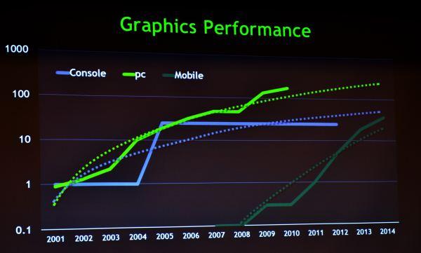 El chip gráfico para móviles de Nvidia sería mas potente que un Xbox 360 en 2014 - nvidia-xbox
