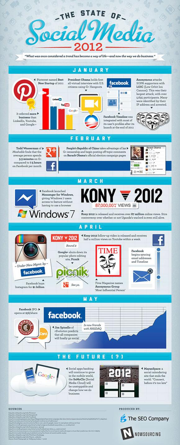 El estado del Social Media en 2012 [Infografía] - StateOfSocial2012550