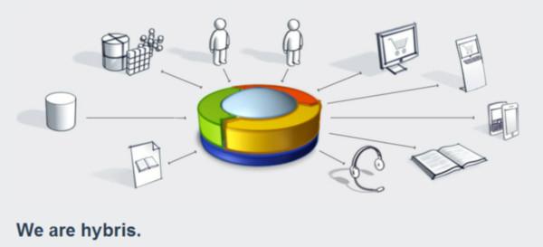 hybris integra Google Commerce Search a su nueva solución de comercio multicanal - hybris