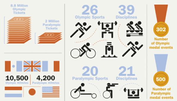 Los números de los Juegos Olímpicos 2012 [Infografía] - juegos-olimpicos-infografia
