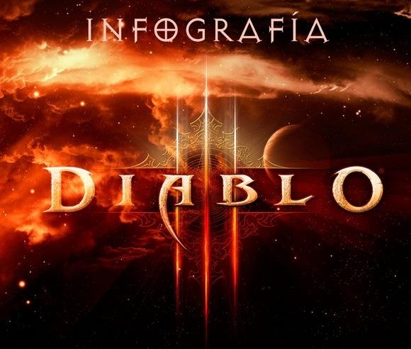 Diablo 3 infografia Diablo 3 y sus antecesores en una Infografía
