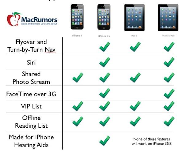 Características del nuevo iOS 6 no estarán disponibles en varios modelos - Funciones-ios-6-tabla