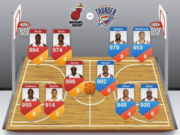 finales nba 2012 Infografía previa a las Finales de la NBA 2012 entre Miami Heat y Oklahoma City Thunder